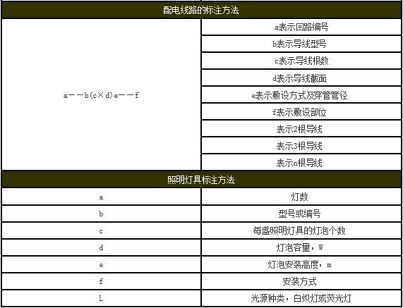 【准信企业说消防】建筑工程图纸代号大全